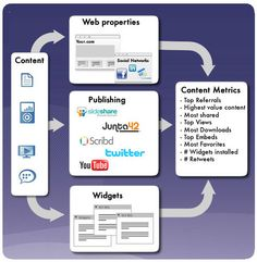 Social Media: 20 Types of Content and Format that Engage
