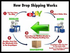 Dropship material Training videos, list of dropshippers and more . Digital Marketing Strategy, Online Marketing, Make Money From Home, Way To Make Money, Business Website, Online Business, Business Money, Make Cash Online, Online Reviews