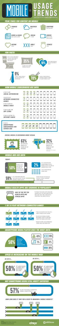 #Mobile usage trends - A day in the life of the #smartphone user - #infographic