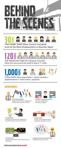 Race Management, Operations, Technology, Sponsors... in total, about 1000 staff are making the Volvo Ocean Race a reality!