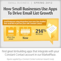 Small Businesses using intergrations have more than doubled their email lists in just two years with Constant Contact.