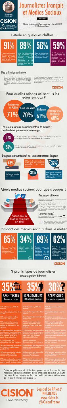Journalistes français et médias sociaux