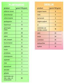 Wat Is Eiwitrijk Voedsel? 30 Eiwitrijke producten!   FIT.nl Healthy Food, Healthy Recipes, Sport, Healthy Foods, Deporte, Healthy Food Recipes, Excercise, Healthy Eating Recipes, Sports