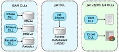 MS Access Security - Understand the Role the Jet Database Engine Plays https://www.datanumen.com/blogs/ms-access-security-understand-role-jet-database-engine-plays/