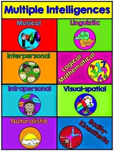Differentiation through Multiple Intelligences - great ideas to use in your classroom right now!