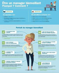 An infographic signed AXA France created as part of the program of development and recognition of managers. Source by Management Bienveillant, Business Management, Project Management, Business Planning, Etre Un Bon Manager, Formation Management, Leadership, 6 Sigma, Burn Out