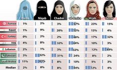 Chart of Pew Research results on the opinions, by ME country of what women should wear in public. Opinions were collected from Tunisia, Egypt, Turkey, Iraq, Lebanon, Pakistan, & Saudi Arabia.  Across countries most thought a woman should wear the al-Amira, but in Pakistan and Saudi Arabia, the majority thought a woman should wear a niqab. Nobody polled in Turkey thought a woman should wear a burka.  Only in Lebanon did the majority believe that a woman should not wear a head covering at all.