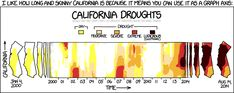 Daily Digest: Rights to California surface water far greater than average runoff, Fresno group files lawsuit over SF water usage, lawmakers move to protect the state's collapsing groundwater supply, XKCD does the CA drought and more … » MAVEN'S NOTEBOOK | MAVEN'S NOTEBOOK