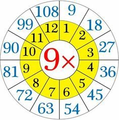 Repeated addition by means the multiplication table of (i) When 5 groups having 25 softies each. By repeated addition we can show 25 + 25 + 25 + 25 + 25 = 125 Then, twenty-five 5 times or 5 Multiplication Activities, Multiplication Worksheets, Math Activities, Kindergarten Worksheets, 6 Times Table, Times Table Chart, Journal Guide, Times Tables Worksheets, Charts For Kids