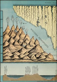 Important mountains, long rivers, East and West. Gately's universal educator.1883. #map