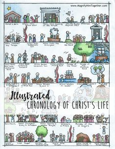 Life of Christ Chronology Art – Magnify Him Together Bible Study Tools, Scripture Study, Bible Art, Life Timeline, 5 Rs, Life Of Christ, Bible Crafts, Prayer Crafts, Bible Knowledge