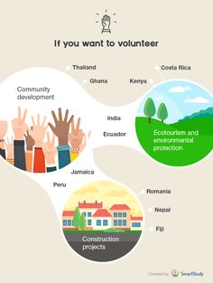 Study Abroad Infographic - If You Want To Volunteer #studyabroad #goabroad…