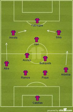 Spain vs Italy: TacticalAnalysis