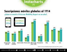 Suscripciones móviles globales al 1T14. ¿Cómo se movió el Ericsson Mobility Report en un año?