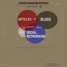 [Infographic] Content Marketing Strategy Repinned by http://www.AllThingsPrivatePractice.com
