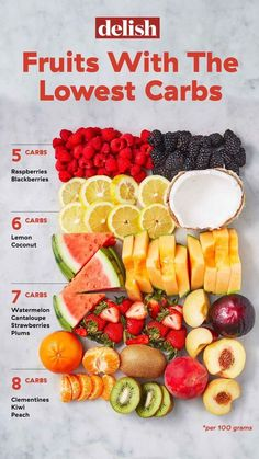 If you're on the keto diet or a low-carb diet, these fruits and berries will be your new go-tos. These are based on net carbs, not total carbs! Get the full list at Keto Fruit, Healthy Fruits, Healthy Drinks, Healthy Snacks, Healthy Eating, No Carb Fruit, Clean Eating, Fruit Diet, Diabetic Snacks