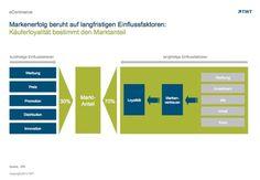 TV-Werbung macht treu. http://de.slideshare.net/TWTinteractive/tv-werbung-macht-treu