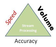 stream-processing-speed-volume-accuracy