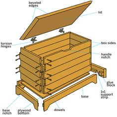 How to Build a Storage Chest, make our own blanket chest for the family room