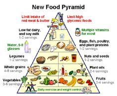 USDA New Food Pyramid 2015 images