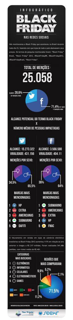 """Em parceira com a Seekr, empresa de monitoramento de mídias sociais, a Tec Triade Brasil elaborou um infográfico que analisa a repercussão da Black Friday 2012 no Brasil nas redes sociais, especialmente Facebook e Twitter.    Apesar das críticas apontado falsos descontos e a famosa frase que dominou as redes sociais: """"tudo pela metade do dobro"""", percebe-se que a lucratividade foi excelente para as marcas, que..."""