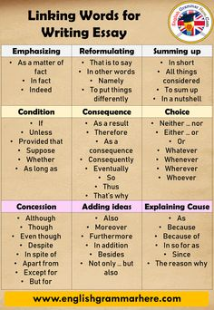 Linking Words For Writing English Essay - English Grammar Here Essay Writing Skills, Book Writing Tips, English Writing Skills, Writing Words, Teaching Writing, Essay Words, Essay Writer, Writing Help, Linking Words For Essays