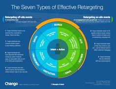 7-types-effective-retargeting-chango