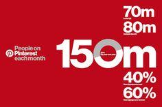 Pinterest : 150 millions d'utilisateurs et une très forte croissance