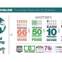 The inequality in the world captured in this great graphic from Jane Wurwand #FITE group