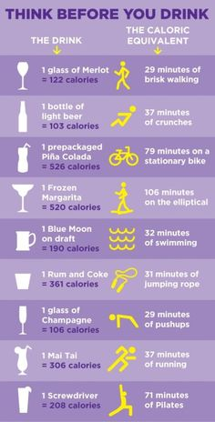 Think Before You Drink. Helpful Chart - Alcohol Calories and exercises needed to do to burn iff that drink.