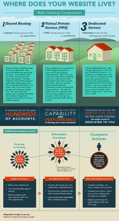 Where does your website live? #infografia #infographic