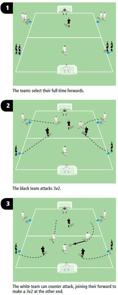 Creating overloads is a great way to replicate match-like situations as your soccer (football) players are forced into making decisions. Using overloads in soccer training sessions allows your players to practise dealing with having one extra player, or one fewer, and helps prepare them for match days. In this soccer coaching drill, the target man …