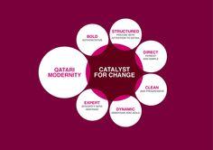 Qatar Exchange | بورصة قطر by Anis Bengiuma أنيس بن جمعة, via Behance