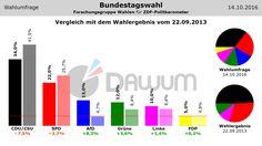 Vergleich Umfrage / Wahlergebnis: Bundestagswahl (#btw) - Forschungsgruppe Wahlen - 14.10.2016