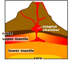 In this diagram of a volcano erupting, it shows and labels all of ...