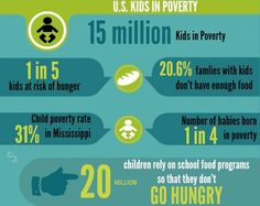 US Kids in Poverty