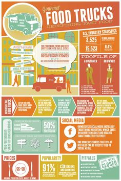 Food infographic 10 Marketing Ideas for Food Trucks and Other Mobile Business Models [Infographic Food Truck Menu, Food Truck Design, Foodtrucks Ideas, Food Truck Business, Catering Business, Business Goals, Mobile Food Trucks, Food Vans, Restaurant Marketing
