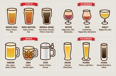 Do you know which #craftbeer glass you need for your brew?