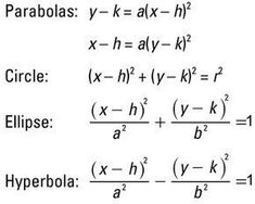 Conics are curved algebraic forms that come from slicing a cone with a plane. Use these equations to graph algebraic conics, such as circles, ellipses, parabolas, and hyperbolas: Algebra Equations, Maths Algebra, Precalculus, Physics And Mathematics, Math Formulas, Math Classroom, Math Resources, Cheat Sheets, Teaching Math
