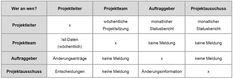 Sitzungskonzept: Wer kommuniziert mit Wem und Wann
