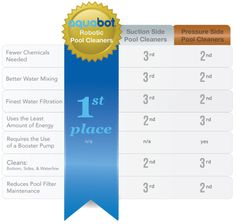 aquabot advantage Robotic Pool Cleaner, Pool Cleaning, Above Ground Pool, Pools, The Unit, Piscine Hors Sol, Swimming Pools, Ponds, Water Feature