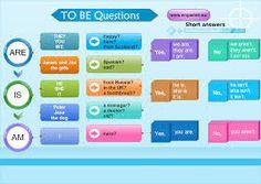 Resultado de imagen para how to teach verb tobe