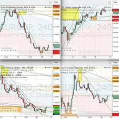 #EURGBP #EURUSD #EURJPY ... are rotating and EURGBP and EURJPY show evident LL and HL.  #USDJPY is still high.  What is your opinion?  #charts