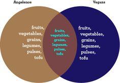 L.A.'s Idea of Vegan Food vs. What Vegans Really Eat