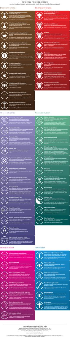 Rhetological Fallacies - Errors and manipulation of rhetoric and logical thinking. Jeez, why don't they teach this in school? Writing Resources, Teaching Writing, Writing Help, Writing Tips, Writing Prompts, Writing Services, Essay Writing, Teaching Ideas, Communication Orale