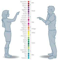 How men and women see color differently. omwords we were just talking about that on wensday!!!