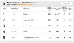 Arrow: Beacon of Hopes ranks 4th in Nielsen TV Twitter Ratings on March 30, 2016
