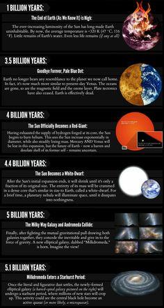 [ #astronomy ] [ #astrophysics ] Timeline of the Future (pt. 2) ~Al. A.