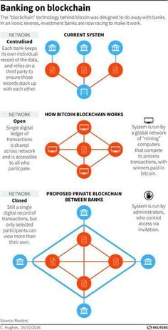What is #blockchain? And how will it change our lives? https://plus.google.com/+PatrickWiller/posts/RfdEcKD8McQ