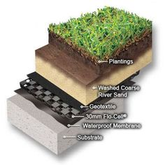 roof garden layers diagram #roofgardens
